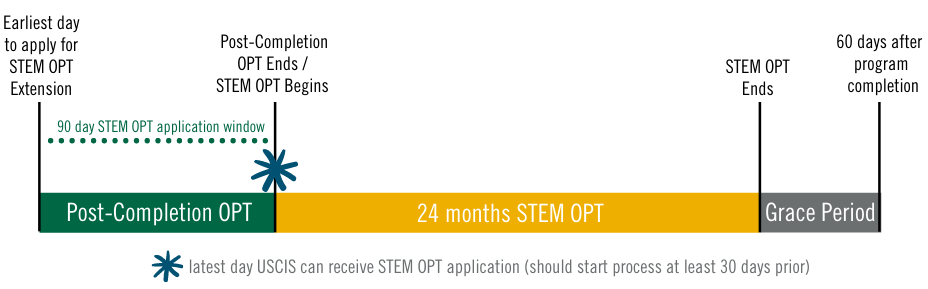 STEM OPT Application Window